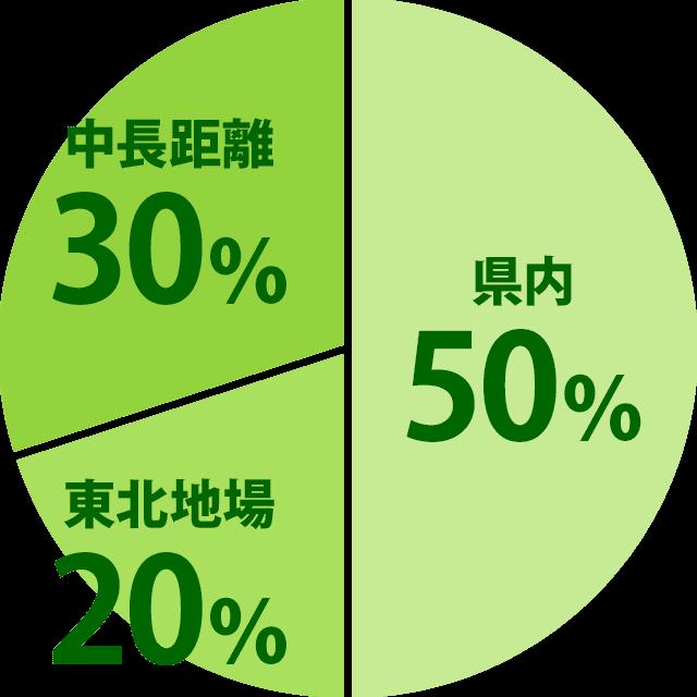県内50% 東北地場20% 中長距離30%