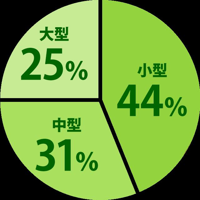 小型44% 中型31% 大型25%